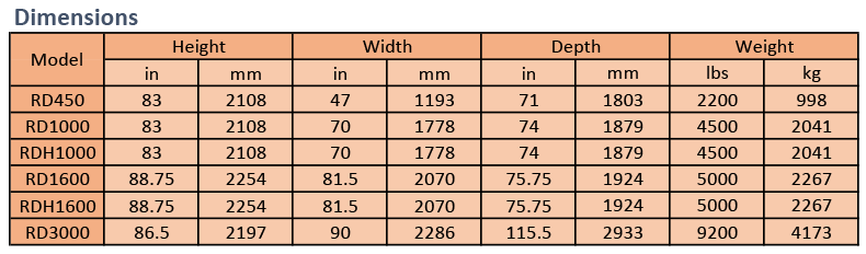 Romar Desiccant Air Dryers - Dimensions